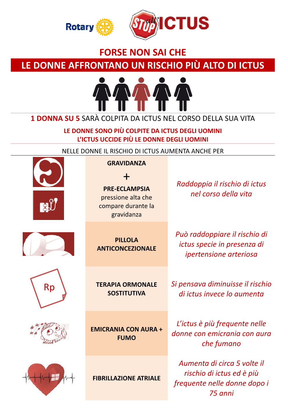 carta rischio donne - by CP1